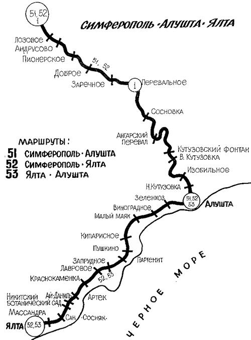 Симферополь — Алушта — Ялта: